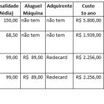 Tabela Comparativa de máquinas de Cartão que emitem cupom fiscal